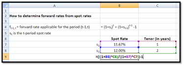 Calculating Forward Rates Using Excel