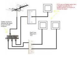 sky tv aerial wiring diagram images posite aerial tv phono tv aerial wiring diagram tv wiring diagrams