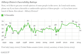 Smaller Majority Of Americans View Hillary Clinton Favorably