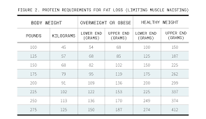 Protein Chart According To Body Weight How Much Protein A Day To Build Muscle Transparent Labs
