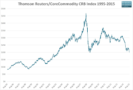 Commodity Index Chart Chart Commodity Prices Are Getting Smoked Business Insider