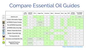 Essential Oils Chart Printable That Are Versatile Sherry
