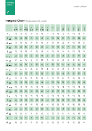 Hangeul Chart Of Consonants With Vowels Learning Korean