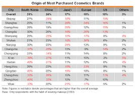 table origin of most purchased cosmetics brands