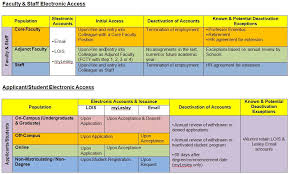 Accounts Creation And Deactivation Information