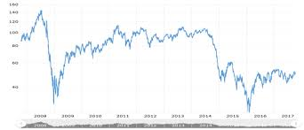 Wti Oil Price Chart Crude Oil Prices Of 10 Year Daily Historical Chart