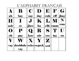 However, the french alphabet also gussies itself up with some fancy accoutrements we'll also show you many different ways each letter can be pronounced with french words. French Alphabet Phonetics Pronunciation By Parc Du Madame Stark Tpt
