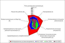 Индустриальная система менеджмента качества  критериям Российской премии по качеству в основу которых положены принципы создания Интегрированной системы менеджмента total quality management