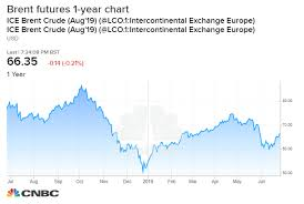 Current Oil Price Chart Opec May Have Less Influence On Oil Prices Than G 20 But