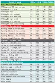 Calories Burned Walking Chart Pin On Cycling Tips