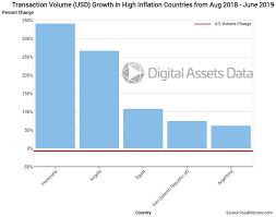 Btc Volume Chart Surprise Bitcoin Data Reveals Significant Potential Price