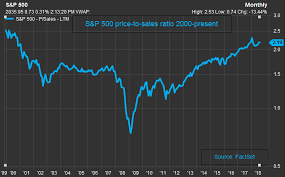 Dotcom Chart Market Price To Sales Ratio Highest Since Dotcom Bubble