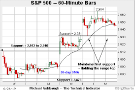 Bull Trend Strengthens S P 500 Presses Uncharted Territory