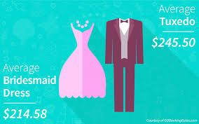 2016 05 05 1462480325 2900375 weddingpartycostssurveyresultsforbridesmaiddressesandtuxedos jpg