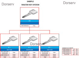 Master Keying System And Chart Mk Chart Preparation Dorserv