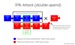 The complex calculations needed to launch a 51% attack makes success very difficult and very unprofitable. Ethereum Classic Attacked How Does The 51 Attack Occur Hacker Noon