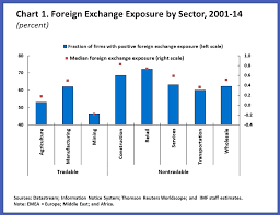 Currency Exchange Chart Emerging Market Corporate Debt In Foreign Currencies Imf Blog