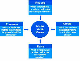 Four Actions Framework The Four Actions Framework Of Blue Ocean Strategy Kim And