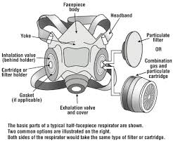 Respirators Respirator Care Osh Answers