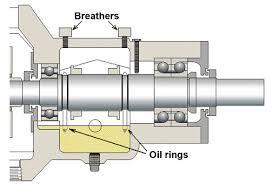 thrust bearing location. avoid excessive heat thrust bearing location