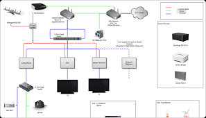5 free tools to draw a network diagram hardboiled hp iris configurator at Hp Network Diagram