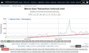 Buy Bitcoins With Credit Card Low Fees Reddit Litecoin