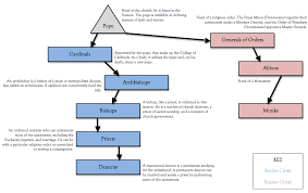 The Hierarchy Of The Catholic Church Chart Pin On Fire On Earth