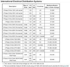 Motor Resistance Chart World Voltage 3 Phase Chart Creativedotmedia Info