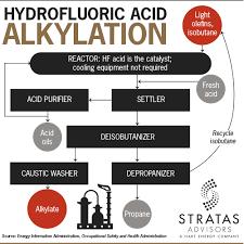 U S Alkylation Stratas Advisors