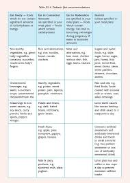 Pregnancy Diet Chart First Trimester Nutrition During Pregnancy Eating Right For Two