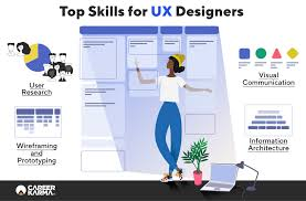 Ux Design Bootcamp San Francisco How To Become A Web Designer Career Karma