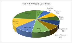 What I Want To Be For Halloween Pie Chart Esl Halloween Writing
