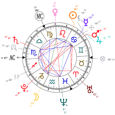 Analysis Of Prince George Of Cambridges Astrological Chart