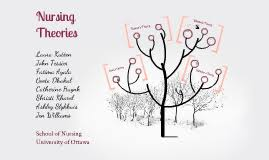 nursing theories nursing theories by laura kutten on prezi