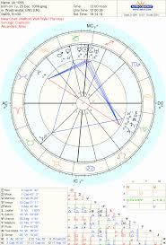 Free Jyotish Chart Online Free Online Vedic Astrology Birth Chart Asheville Vedic