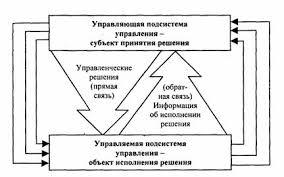 Психологические аспекты принятия управленческих решений  Место управленческих решений в процессе управления