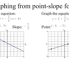 2 4 more linear equations point slope form objective i can write within point slope form graph