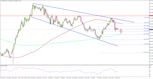 Usd Jpy A Look At Us Dollar To Japanese Yen Daily Chart
