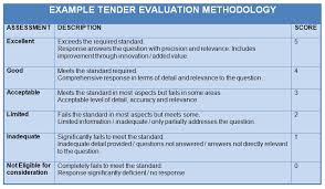 Tender Evaluation Criteria & How To Use Them