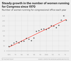 but there is a slight downtick this year in the number of women on the ballot as major party nominees 16 women for the senate and 167 for the house
