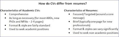 If you are seeking academic employment, use a CV. If you are seeking  non-academic employment use a resume. PLEASE NOTE  The terminology is  different in ...