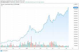 South korea is one of the largest markets for bitcoin traders worldwide. South Korea S Kimchi Premium Returns Btc And Eth Prices Jump 18 Higher Than The Global Average Markets And Prices Bitcoin News