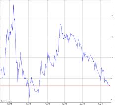 Acb Chart Aurora Cannabis Stock Chart Acb