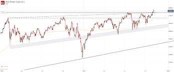 Dow 30 Chart Dow Jones Dax 30 Ftse 100 Fundamental Forecasts