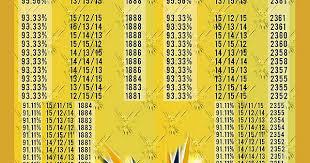 Zapdos Pokemon Go Iv Chart Zapdos Raid Iv Chart Includes Weather Boost Imgur