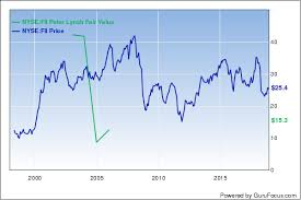 Peter Lynch Chart 5 Stocks Trading Below The Peter Lynch Value Line