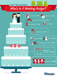 How To Plan Your Wedding Budget Like A Pro Imoney