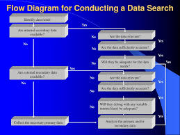 Flow Chart Of Primary And Secondary Data Ppt Research Design Powerpoint Presentation Free Download