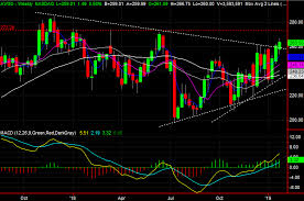 Broadcom Stock Chart 3 Big Stock Charts For Friday Merck Broadcom And Advanced