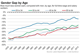 Pay Gap Chart Gender Wage Gap In Eight Charts Real Time Economics Wsj